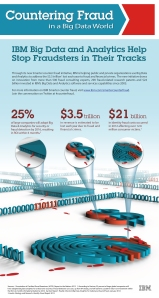 IBM's Counter Fraud Infographic