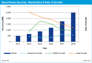 Smart Home Security: market size and rate of growth
