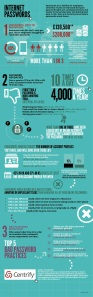 Centrify's Infographic on Passwords