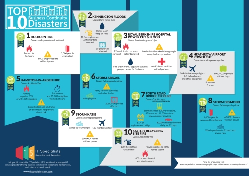 UK Top 10 Business Continuity Disasters Infographic