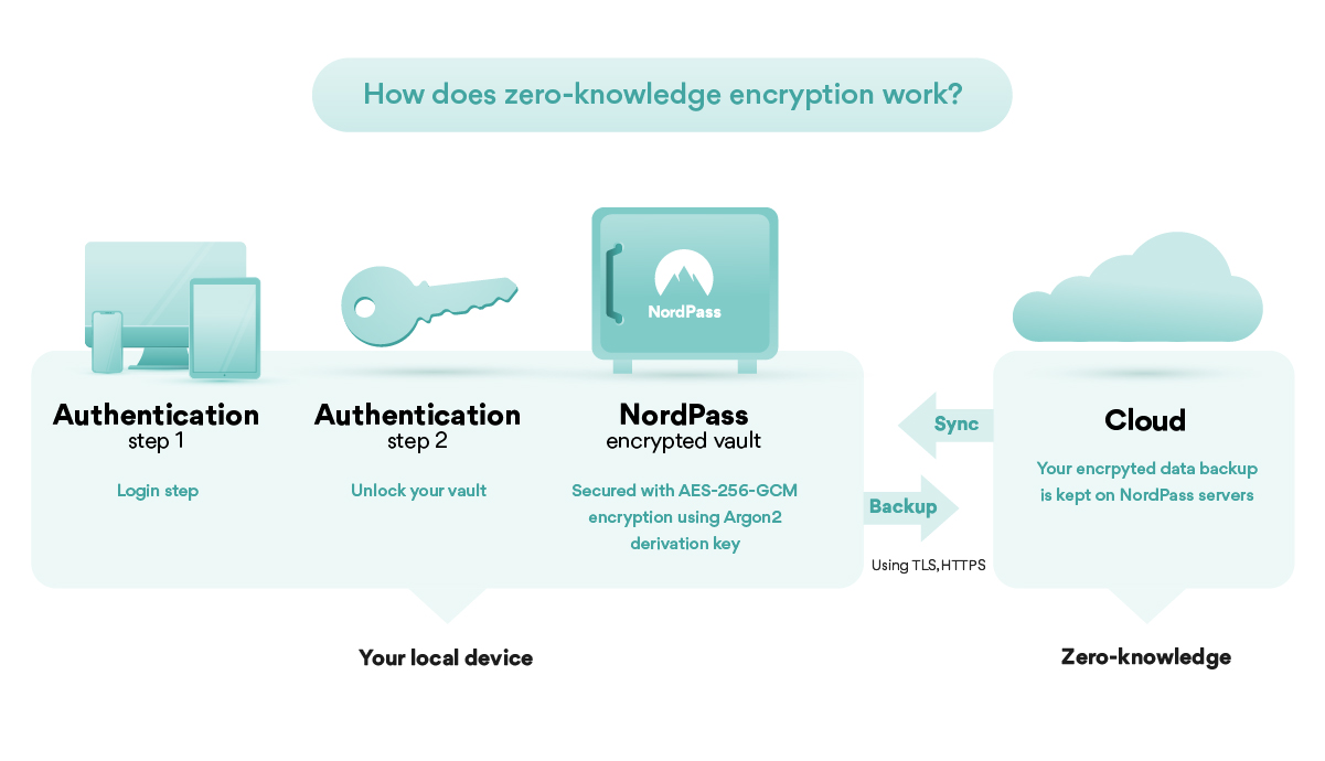 ZeroEncryption